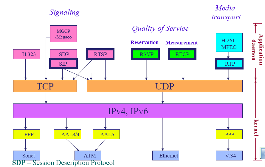 Http Driverlayer Com Img Sip Protocol Stack 10 Any