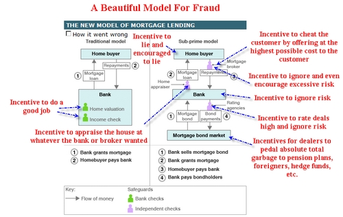Model-For-Fraud