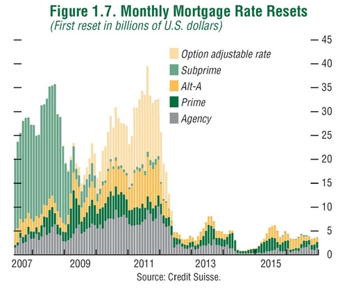 Mortgage-Rate-Resets
